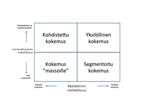 asiakaskokemuksen elementit